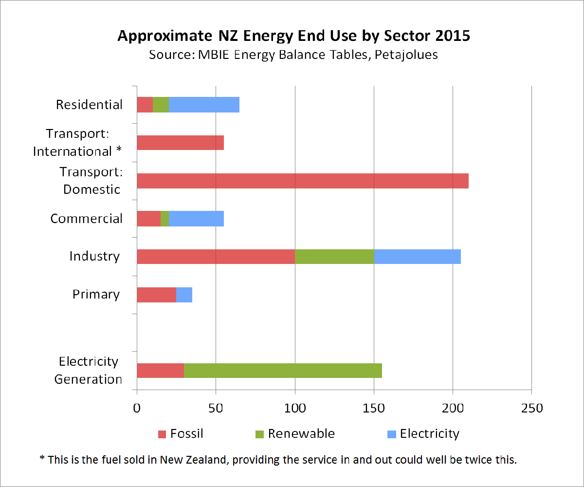 Energy Use by Sector 2015