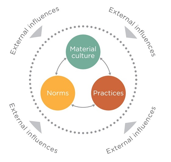 the Energy Cultures framework