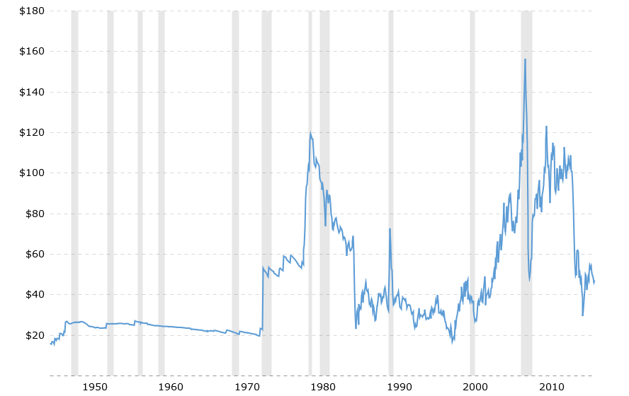 Western Texas Intermediate crude oil prices 70 year